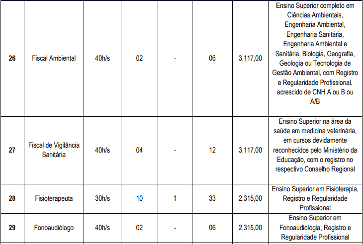 cargos 1 12 - Concurso Cascavel CE: Inscrições encerradas