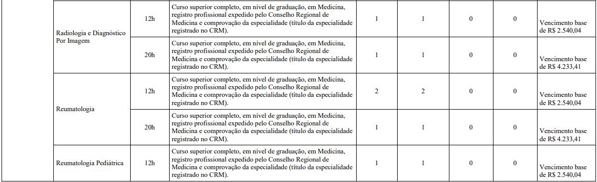 cargos 1 125 - Concurso Belo Horizonte MG: Inscrições encerradas