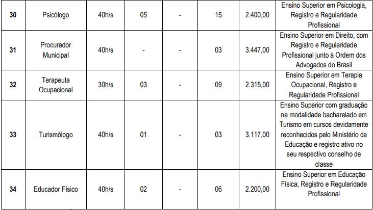 cargos 1 13 - Concurso Cascavel CE: Inscrições encerradas