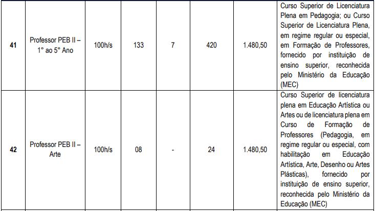 cargos 1 16 - Concurso Cascavel CE: Inscrições encerradas