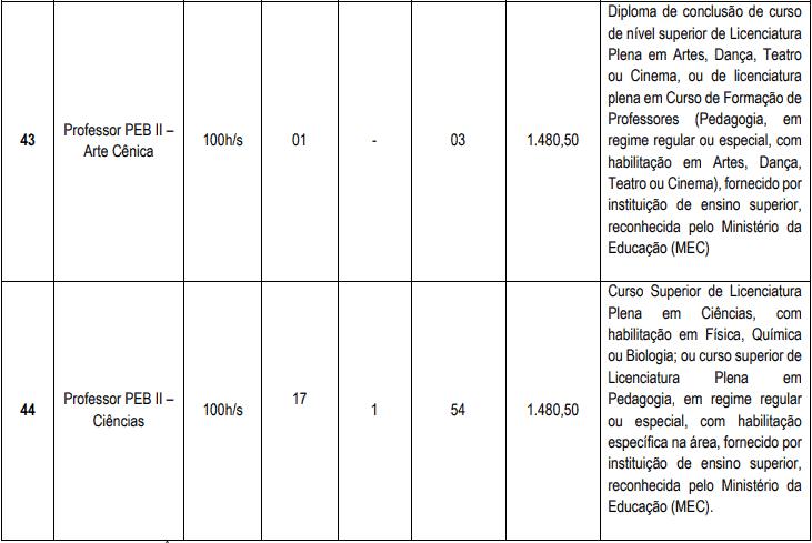 cargos 1 17 - Concurso Cascavel CE: Inscrições encerradas