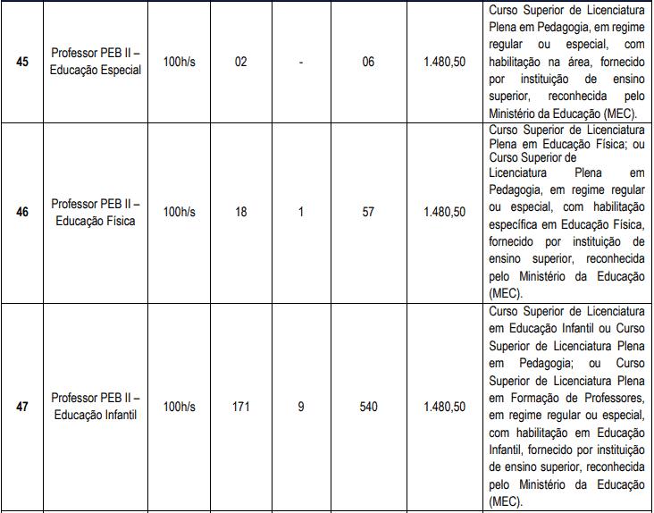 cargos 1 18 - Concurso Cascavel CE: Inscrições encerradas