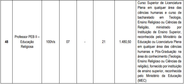 cargos 1 19 - Concurso Cascavel CE: Inscrições encerradas