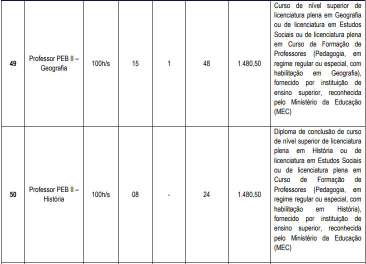 cargos 1 20 - Concurso Cascavel CE: Inscrições encerradas