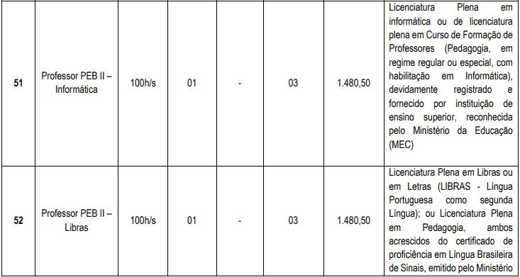 cargos 1 22 - Concurso Cascavel CE: Inscrições encerradas