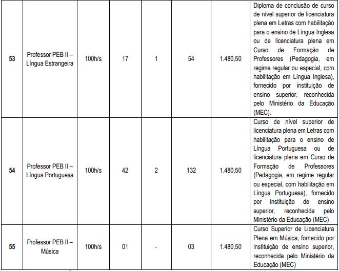 cargos 1 23 - Concurso Cascavel CE: Inscrições encerradas