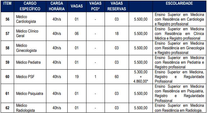 cargos 1 24 - Concurso Cascavel CE: Inscrições encerradas
