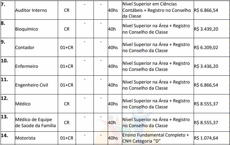 cargos 1 32 - Concurso São José dos Quatro Marcos MT: Inscrições encerradas