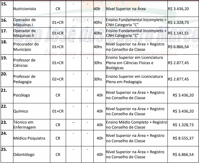 cargos 1 33 - Concurso São José dos Quatro Marcos MT: Inscrições encerradas