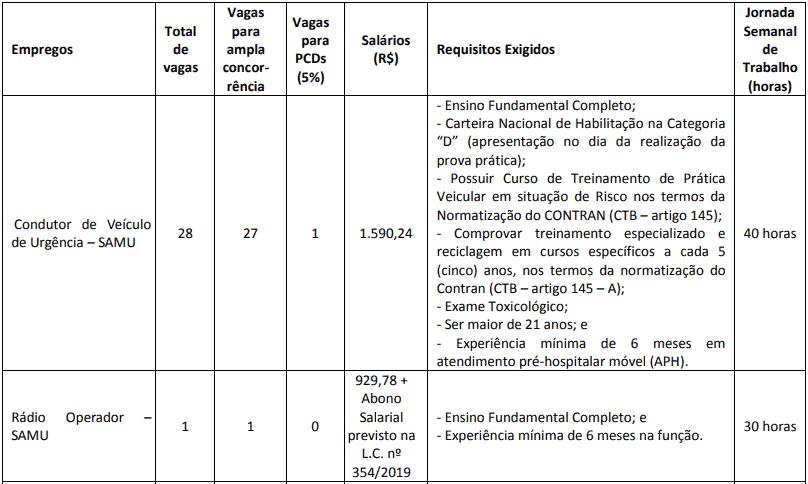 cargos 1 35 - Concurso Osasco SP:  Inscrições abertas. com 70 vagas. VEJA!