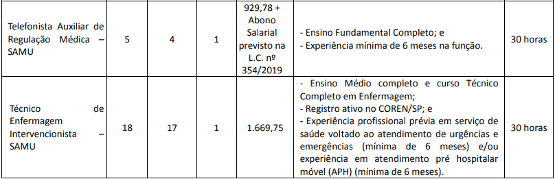 cargos 1 36 - Concurso Osasco SP:  Inscrições abertas. com 70 vagas. VEJA!
