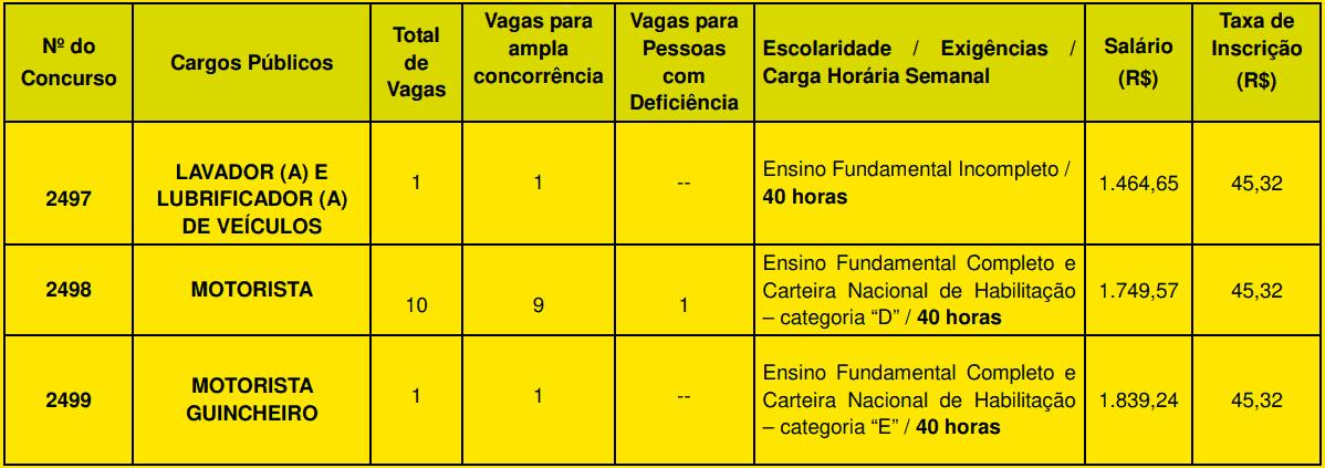 cargos 1 4 - Concurso Guarulhos SP N° 01/2020: Inscrições abertas. SAIBA MAIS!