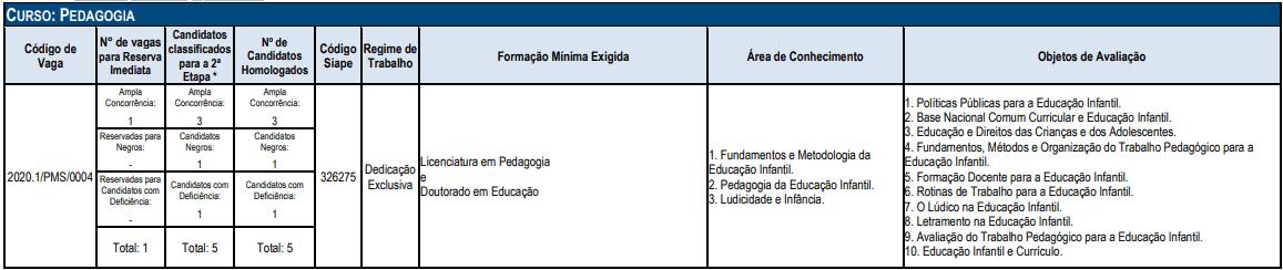cargos 1 42 - Concurso UFT: EDITAL PUBLICADO! Até R$ 5 mil. VEJA!