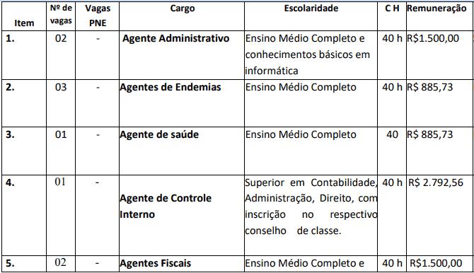 cargos 1 44 - Concurso Nova Brasilândia do Oeste-RO 2020: Inscrições encerradas