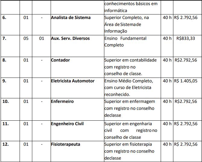 cargos 1 45 - Concurso Nova Brasilândia do Oeste-RO 2020: Inscrições encerradas
