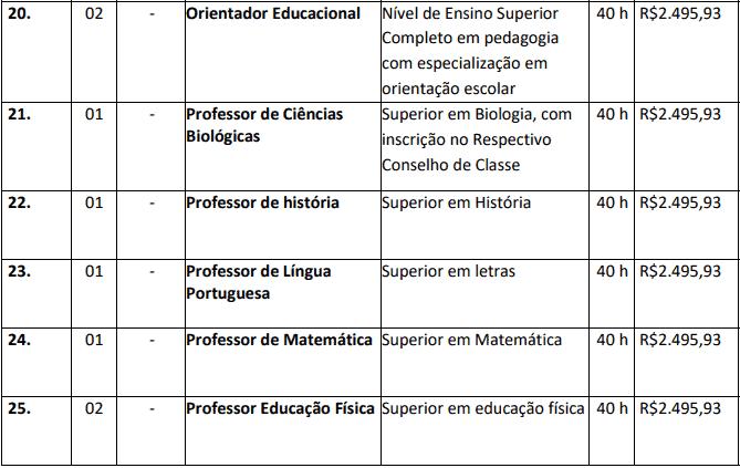 cargos 1 48 - Concurso Nova Brasilândia do Oeste-RO 2020: Inscrições encerradas