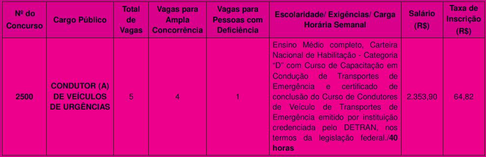 cargos 1 5 - Concurso Prefeitura de Guarulhos SP N° 02/2020: Inscrições encerradas