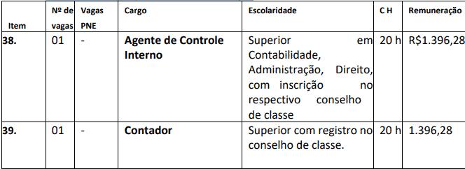 cargos 1 52 - Concurso Nova Brasilândia do Oeste-RO 2020: Inscrições encerradas