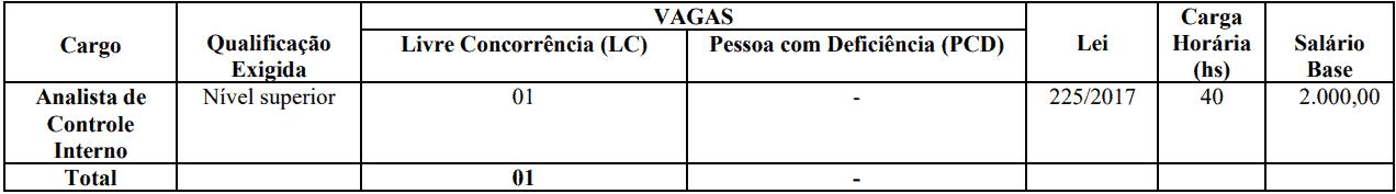cargos 1 53 - Concurso Prefeitura de Jardim CE: SAIU O EDITAL. VEJA!