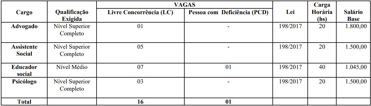 cargos 1 55 - Concurso Prefeitura de Jardim CE: SAIU O EDITAL. VEJA!