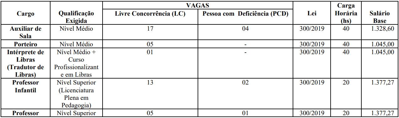 cargos 1 56 - Concurso Prefeitura de Jardim CE: SAIU O EDITAL. VEJA!