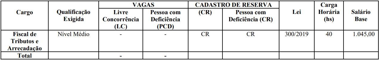 cargos 1 58 - Concurso Prefeitura de Jardim CE: SAIU O EDITAL. VEJA!