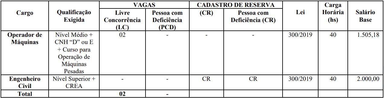 cargos 1 60 - Concurso Prefeitura de Jardim CE: SAIU O EDITAL. VEJA!