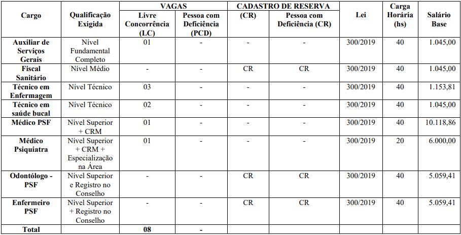 cargos 1 61 - Concurso Prefeitura de Jardim CE: SAIU O EDITAL. VEJA!
