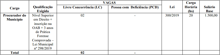 cargos 1 63 - Concurso Prefeitura de Jardim CE: SAIU O EDITAL. VEJA!