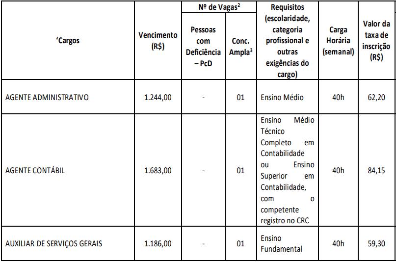 cargos 1 64 - Concurso Câmara Ponto dos Volantes-MG 2021: Sai edital com 3 vagas