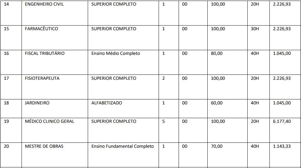 cargos 1 67 - Concurso Prefeitura de Itabirinha MG: SAIU O EDITAL. VEJA!
