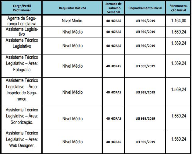 cargos 1 70 - Concurso Câmara de São Gonçalo RJ 2021: Inscrições abertas com 74 vagas