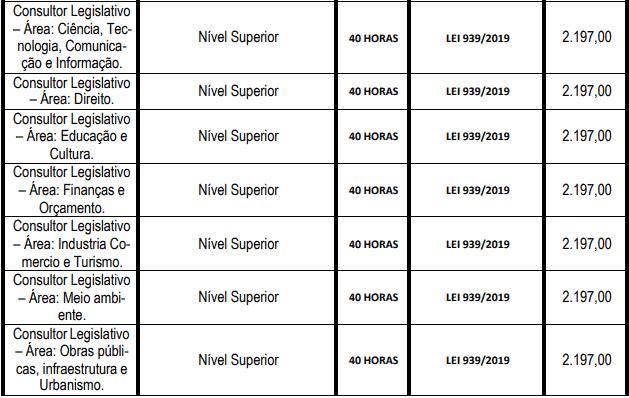 cargos 1 73 - Concurso Câmara de São Gonçalo RJ 2021: Inscrições abertas com 74 vagas