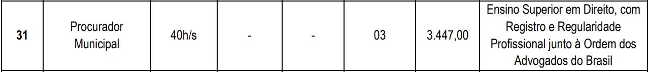 cargos 1 76 - Concurso PGM Cascavel CE: Inscrições encerradas. VEJA!