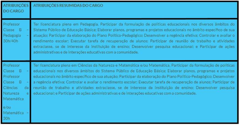 cargos 1 91 - Processo seletivo Prefeitura de Cláudia - MT: Inscrições encerradas