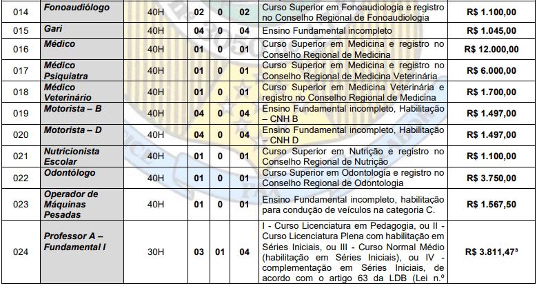 cargos 1 95 - Concurso Prefeitura de Vista Serrana PB: Inscrições abertas. Confira!