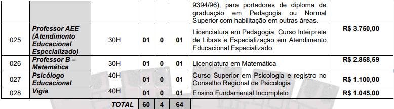cargos 1 96 - Concurso Prefeitura de Vista Serrana PB: Inscrições abertas. Confira!