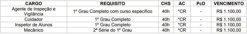 cargos 1 98 - Concurso Prefeitura de Brasilândia MS: Inscrições Abertas