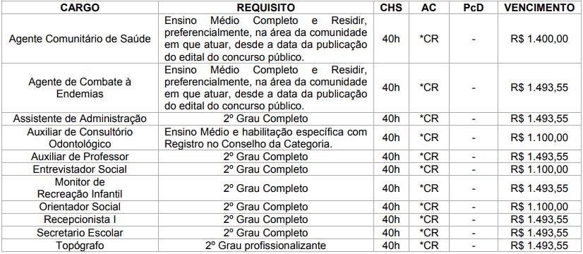 cargos 1 99 - Concurso Prefeitura de Brasilândia MS: Inscrições Abertas