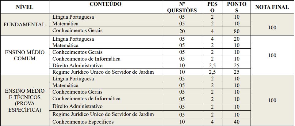 provas objetivas 1 37 - Concurso Prefeitura de Jardim CE: SAIU O EDITAL. VEJA!