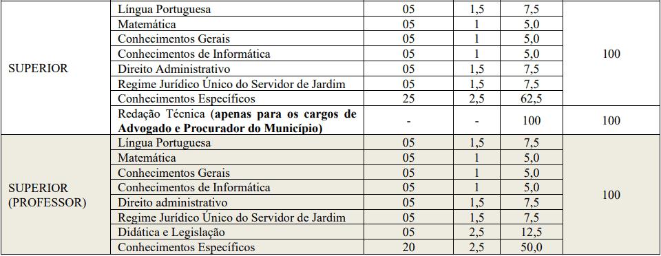 provas objetivas 1 38 - Concurso Prefeitura de Jardim CE: SAIU O EDITAL. VEJA!