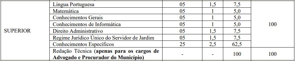 provas objetivas 1 40 - Concurso PGM de Jardim CE: Inscrições abertas. VEJA!