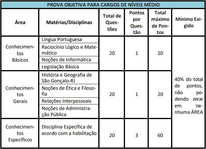 provas objetivas 1 48 - Concurso Câmara de São Gonçalo RJ 2021: Inscrições abertas com 74 vagas