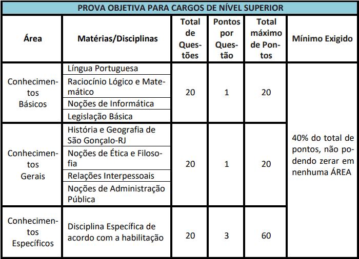 provas objetivas 1 49 - Concurso Câmara de São Gonçalo RJ 2021: Inscrições abertas com 74 vagas
