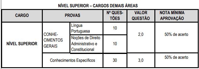 provas objetivas 1 50 - Concurso PGM Cascavel CE: Inscrições encerradas. VEJA!