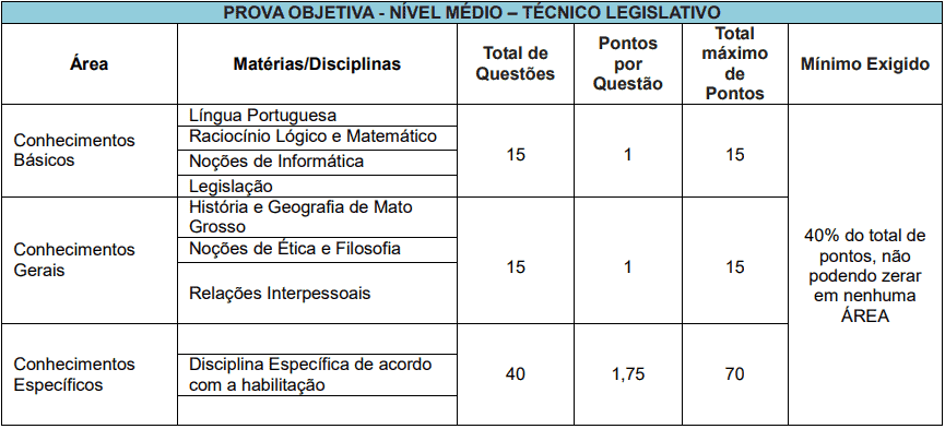 provas objetivas 1 54 - Concurso Câmara de Cuiabá MT: Edital publicado! VEJA!
