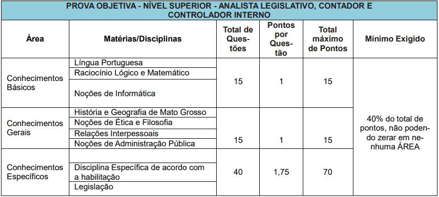 provas objetivas 1 55 - Concurso Câmara de Cuiabá MT: Edital publicado! VEJA!
