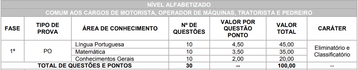 provas objetivas 1 58 - Concurso Prefeitura de Brasilândia MS: Inscrições Abertas