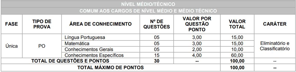 provas objetivas 1 62 - Concurso Prefeitura de Brasilândia MS: Inscrições Abertas