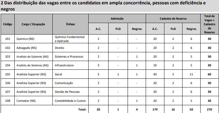 cargos 2 CFQ - Concurso CFQ: Inscrições Prorrogadas